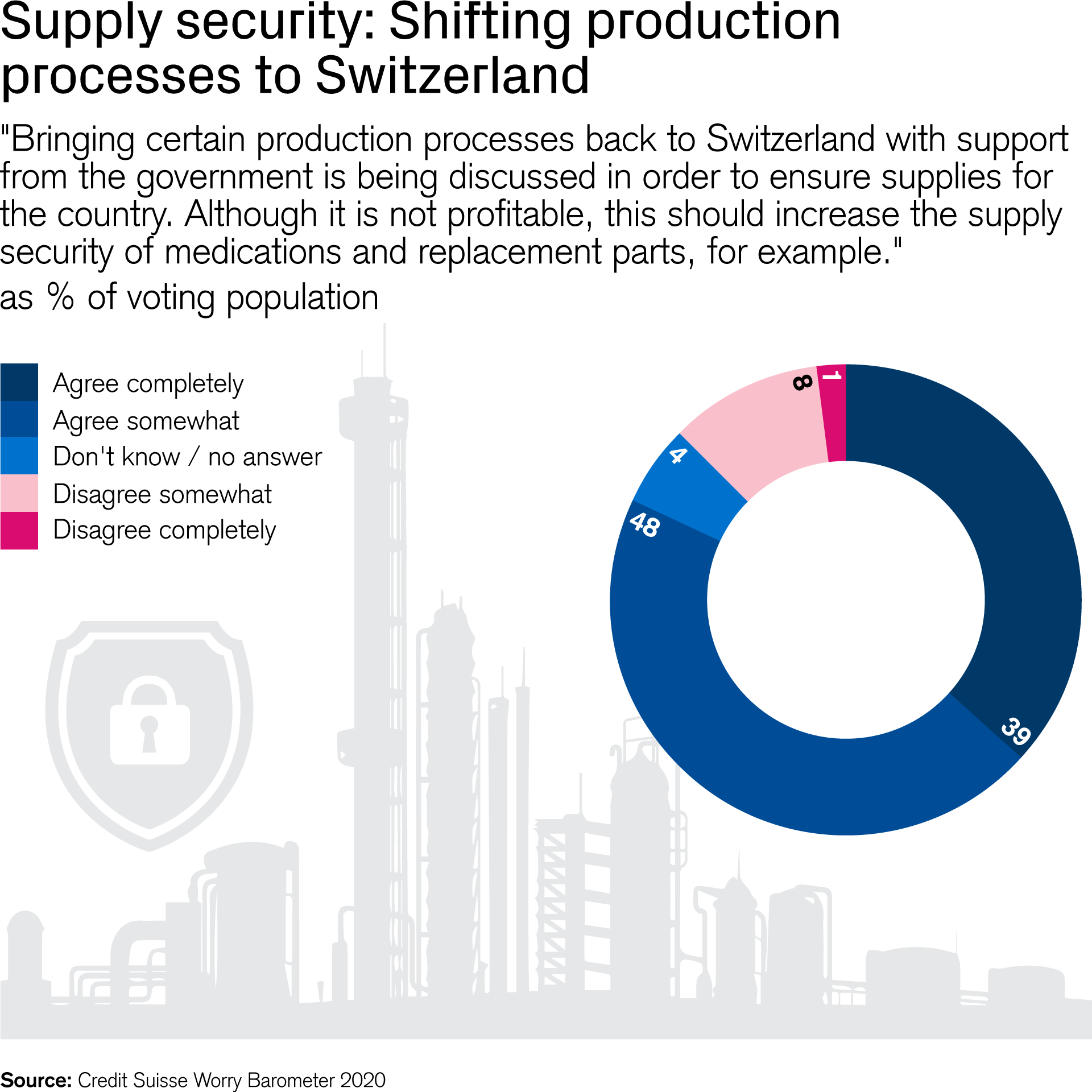 upply security: Shifting production processes to Switzerland