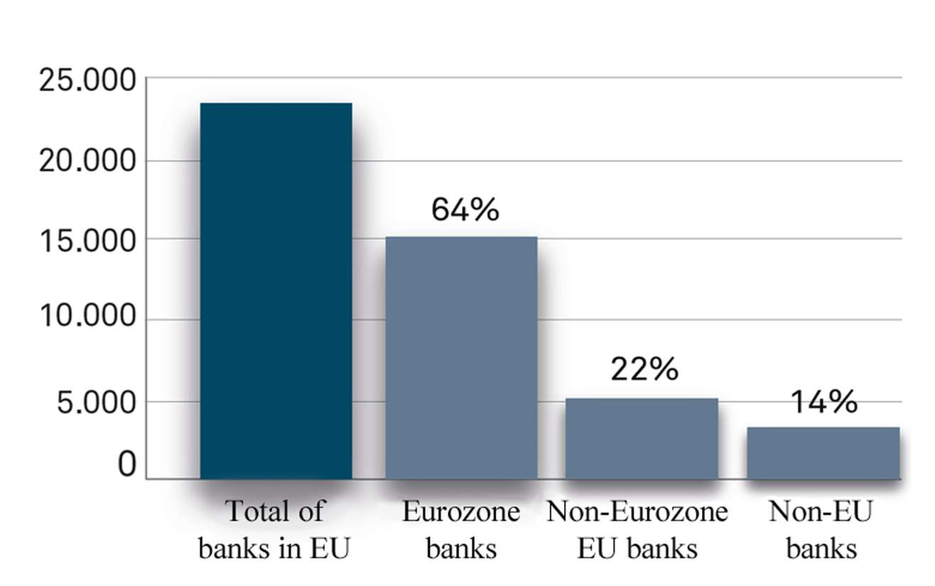 Origin of credit provisions in the EU (Eurozone vs non-Eurozone banks)