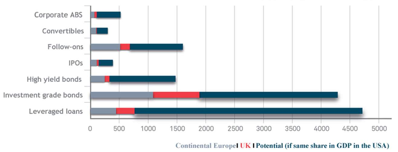 Size of the European capital market new issuance vs. its potential in billion euros