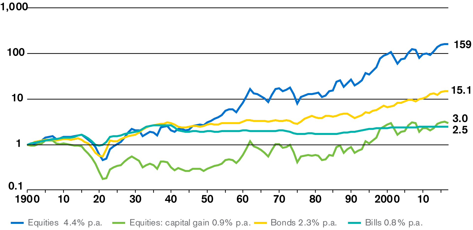 Cumulative Returns on Swiss Asset Classes in Real Terms
