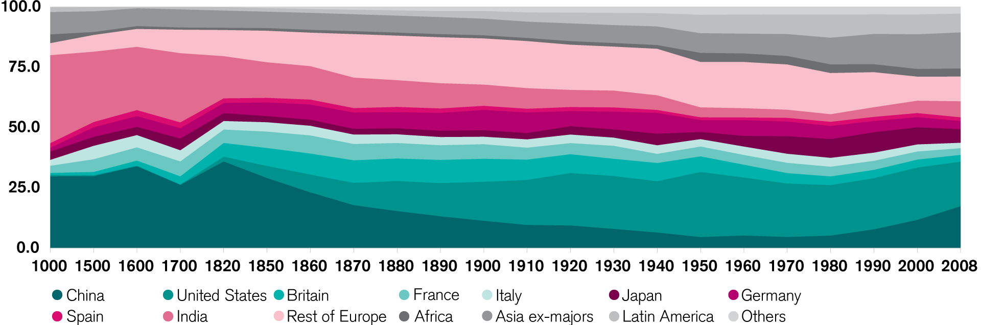 A Historical Perspective of Global Shares of GDP