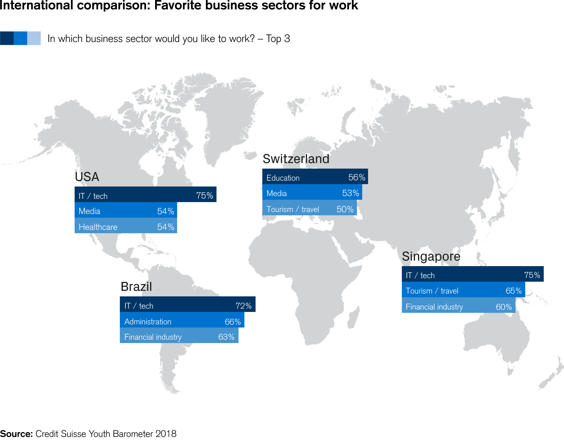 International comparison: Favorite business sectors for work