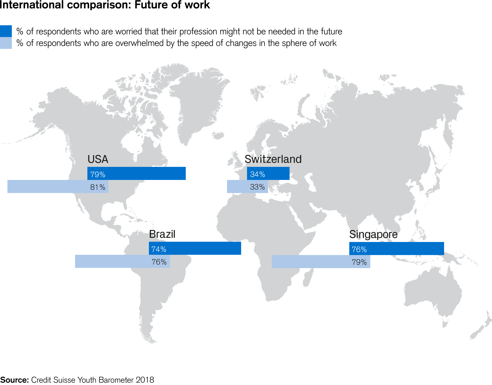 International comparison: Future of work
