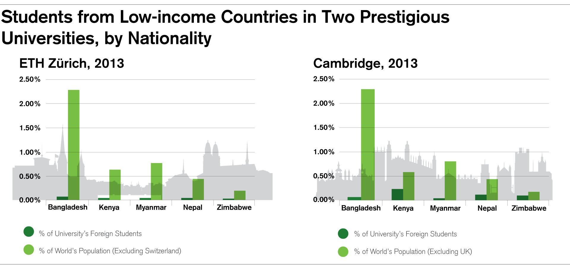 Students from Low-income Countries in Two Prestigious Universities, by Nationality