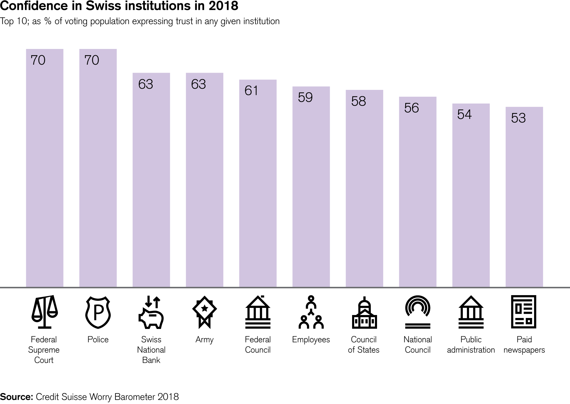 Confidence in Swiss institutions in 2018