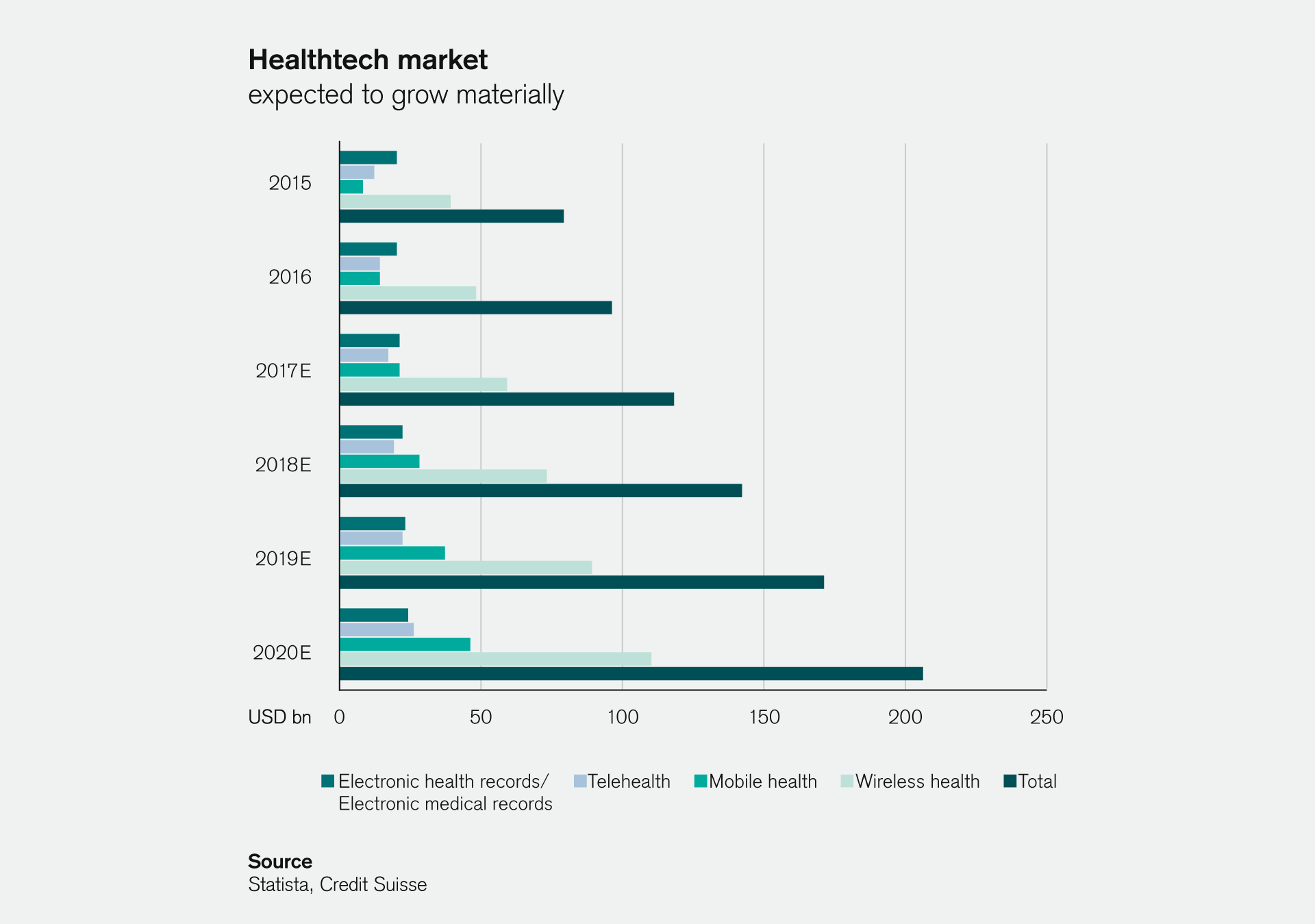 healthtech market expected to grow