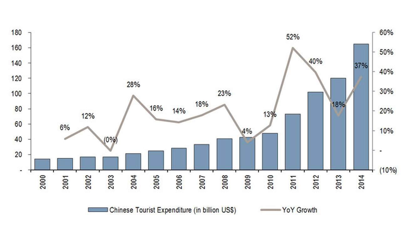 Development of the Spending of Chinese Tourists Abroad