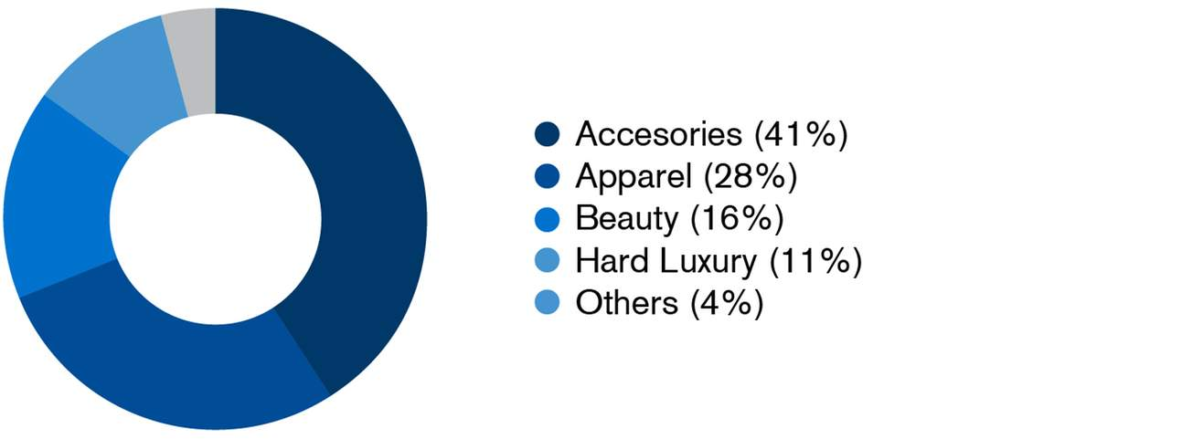 Accessories and Apparel Dominated Online Luxury Purchases