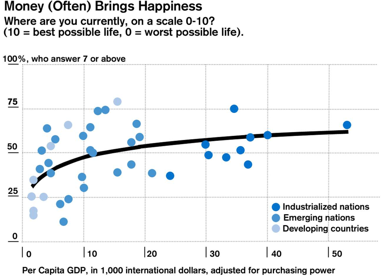 Money (Often) Brings Happiness