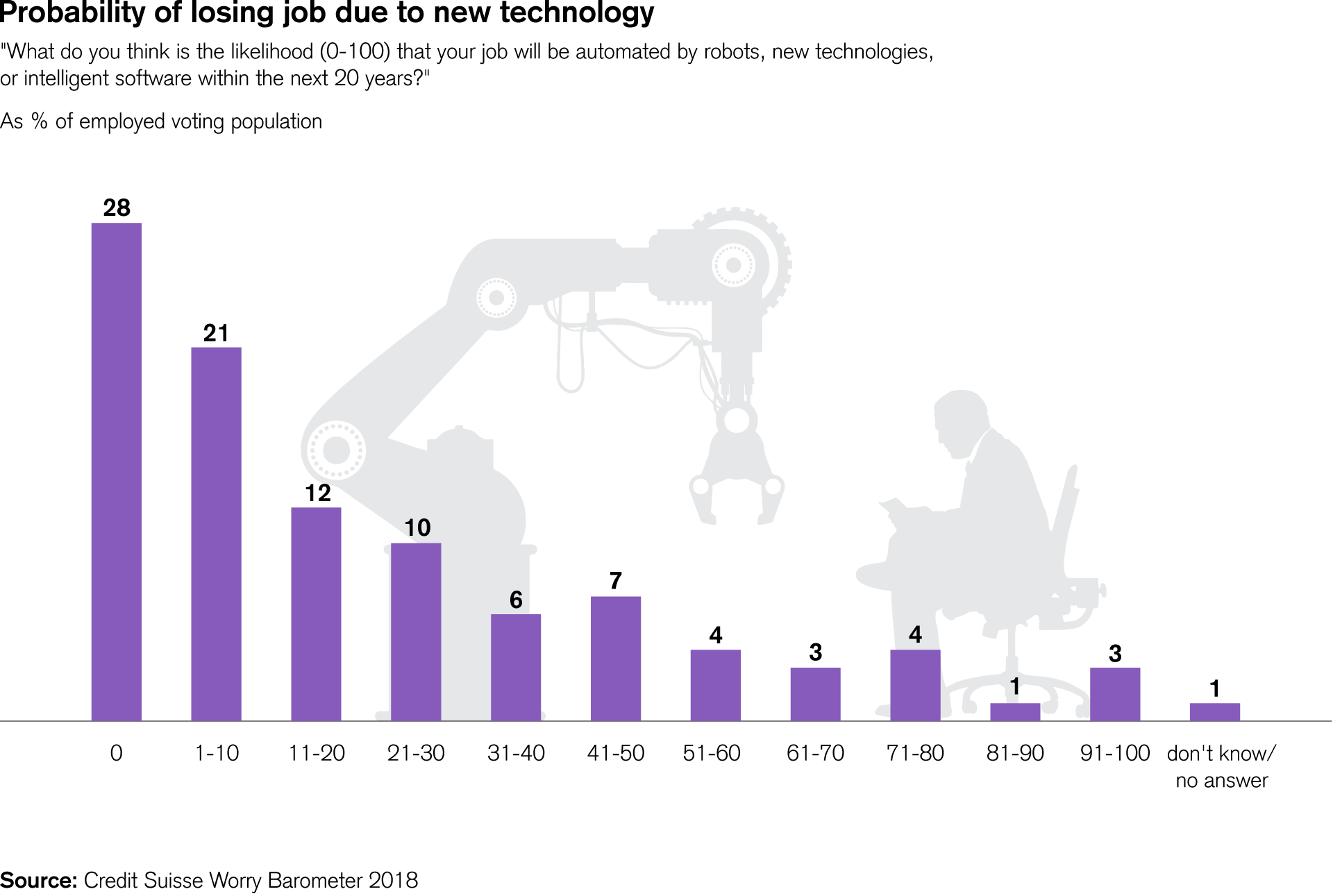 Probability of losing job due to new technology