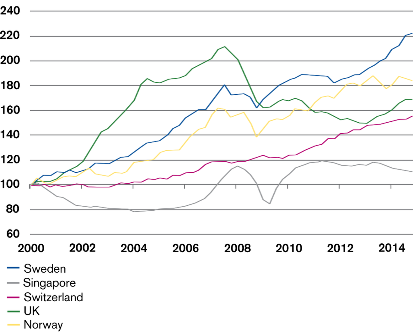 Real-Term House Prices in Selected Countries