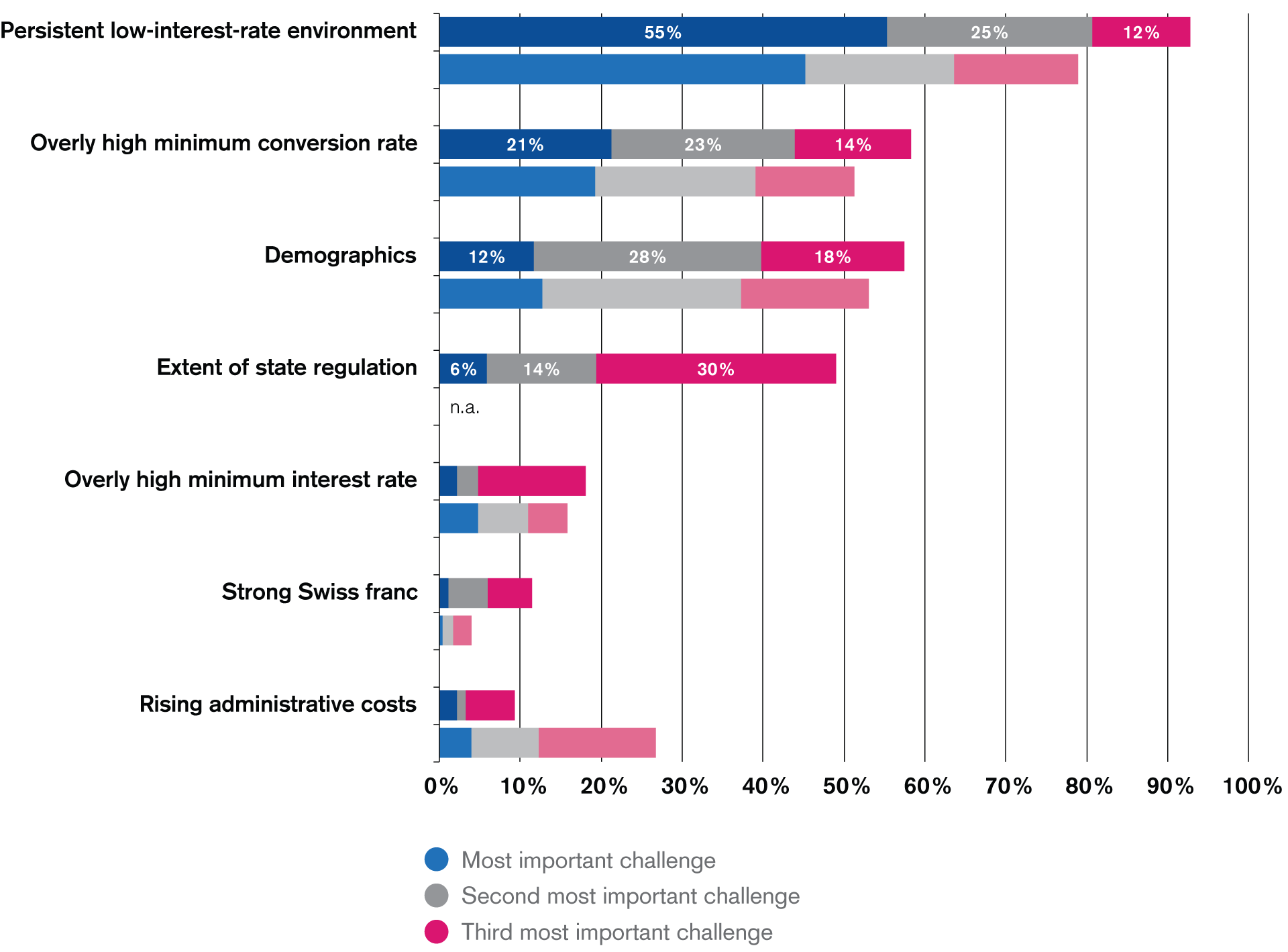 Greatest Challenges for Swiss Pension Funds