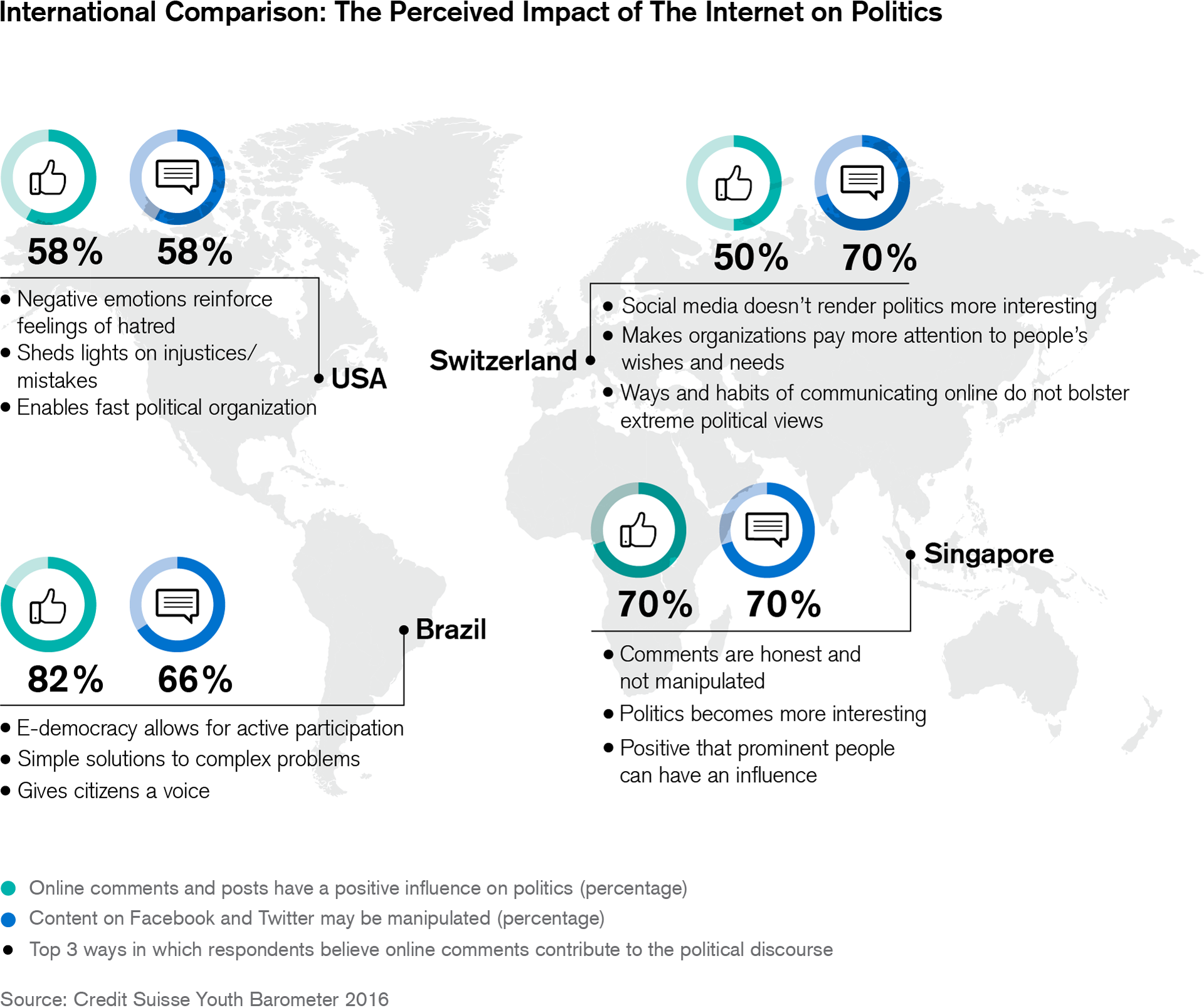 International comparison: the perceived impact of the internet on politics