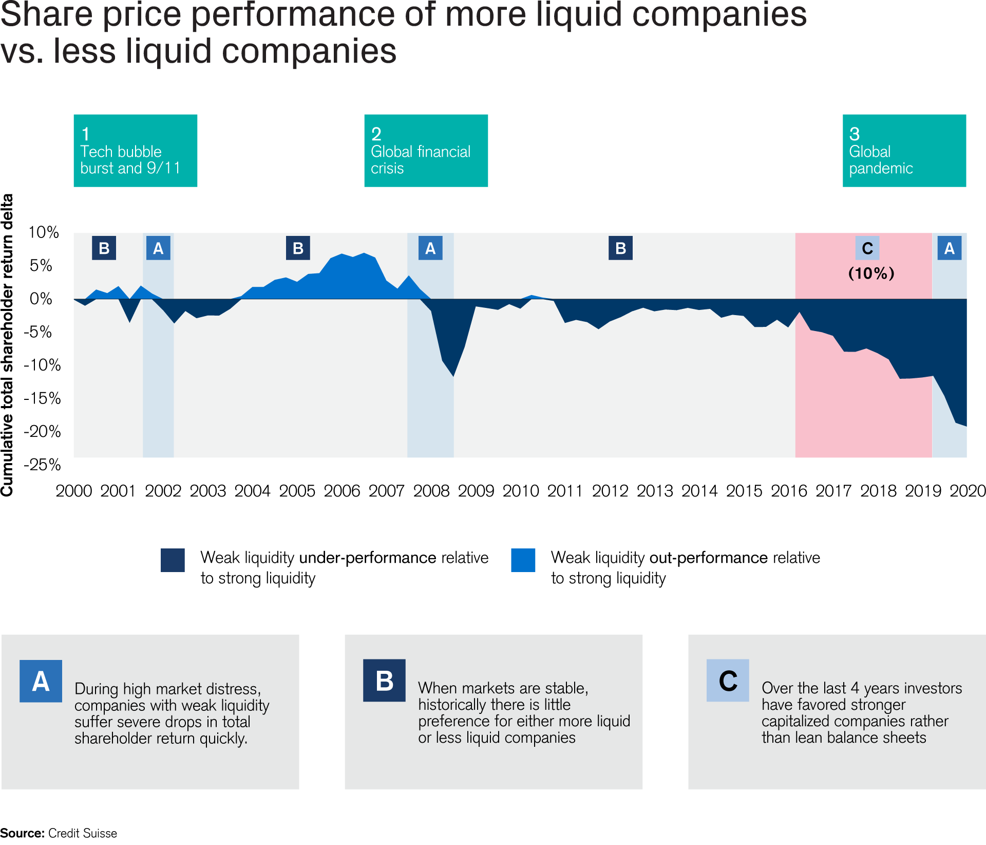 Share price performance of more liquid companies vs. less liquid companies