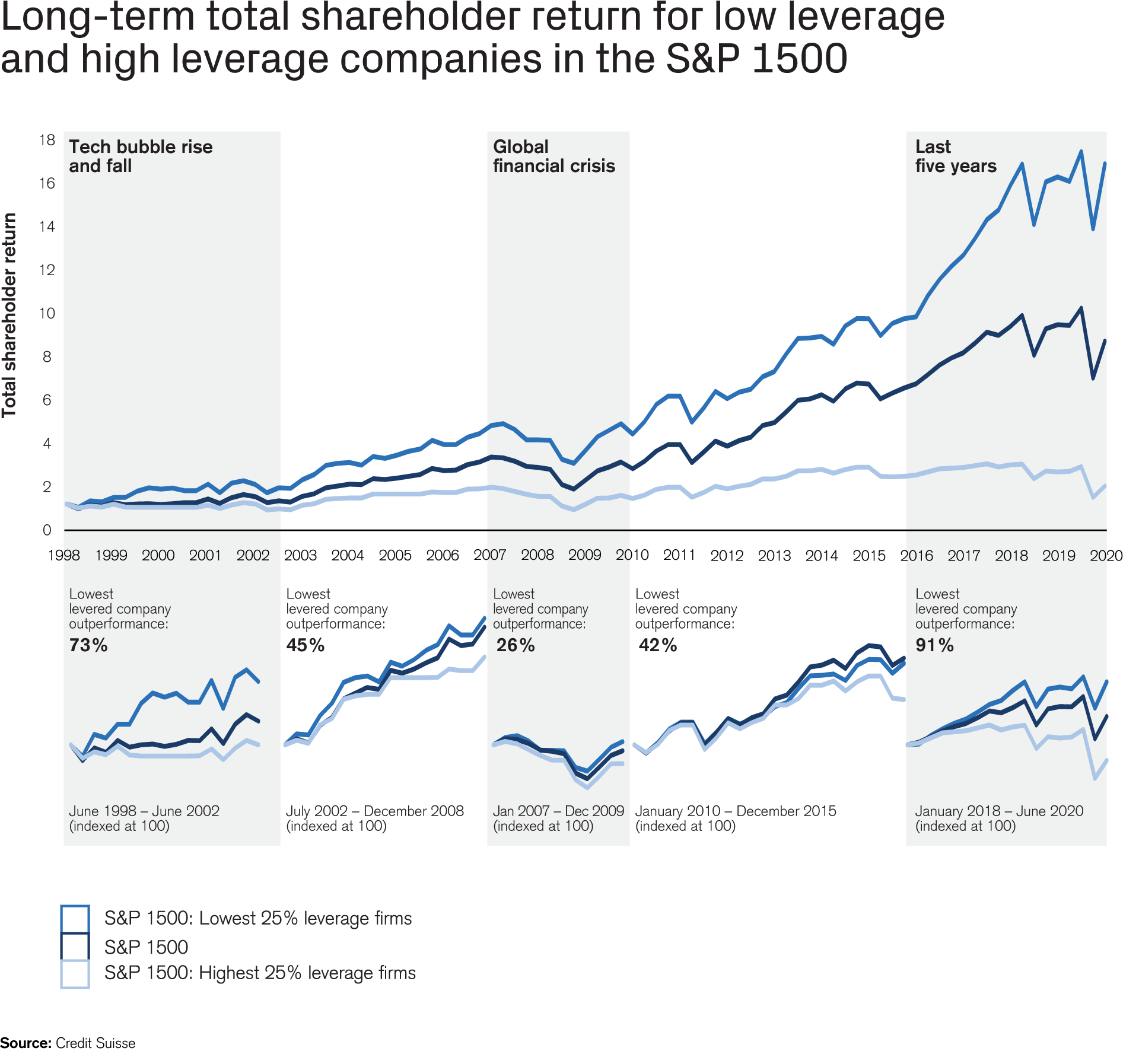 Long-term total shareholder return for low leverage and high leverage companies in the S&P 1500
