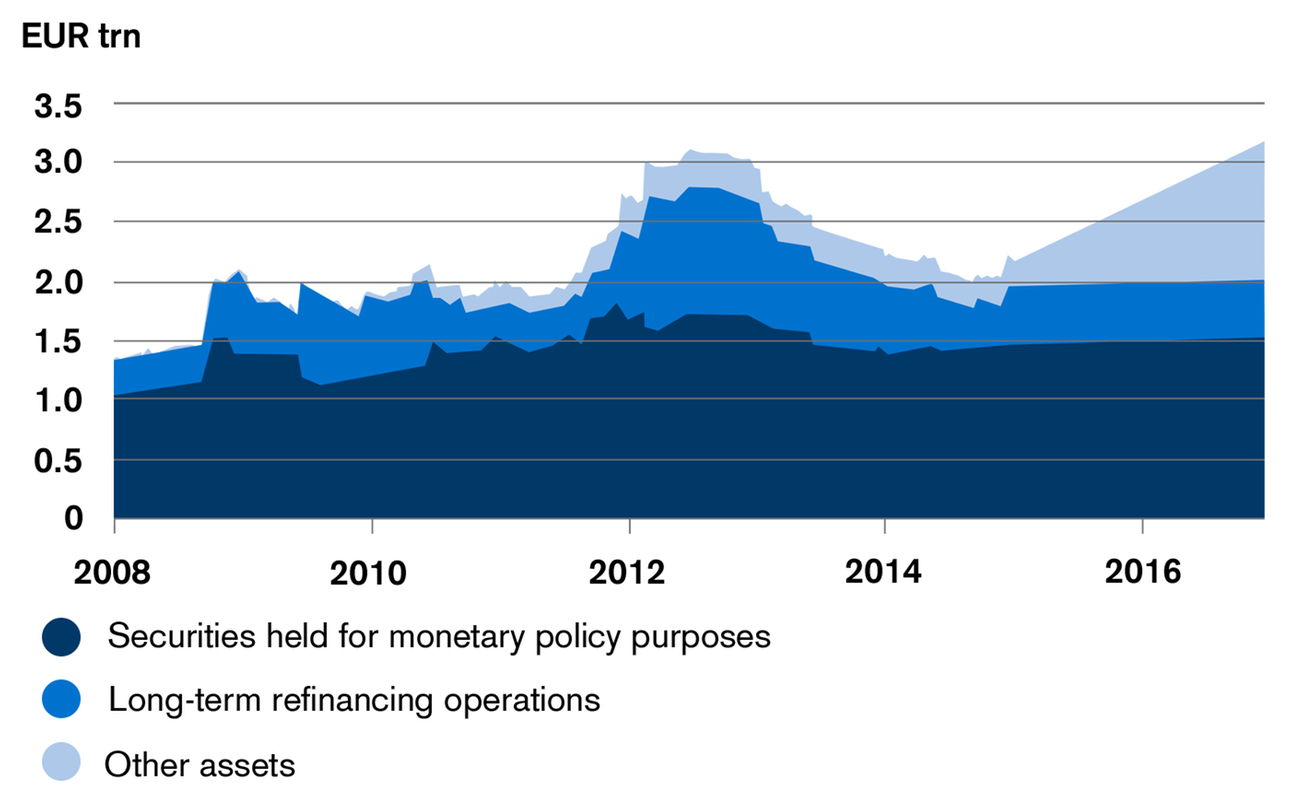 ECB Balance Sheet Incl. Projections