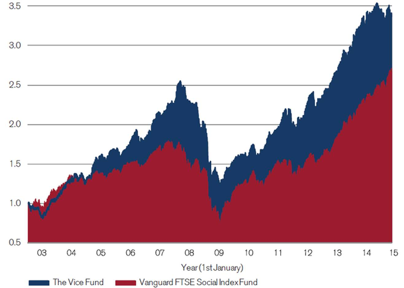The Vice Fund and Vanguard FTSE Social Index Fund 2002–14