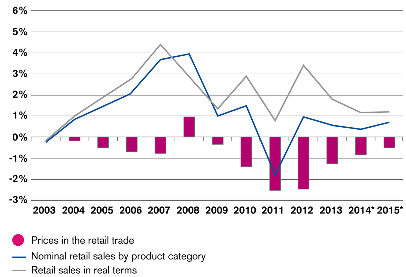 Retail Sales and Prices