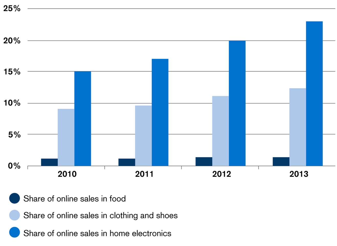 Share of Online Sales by Segment