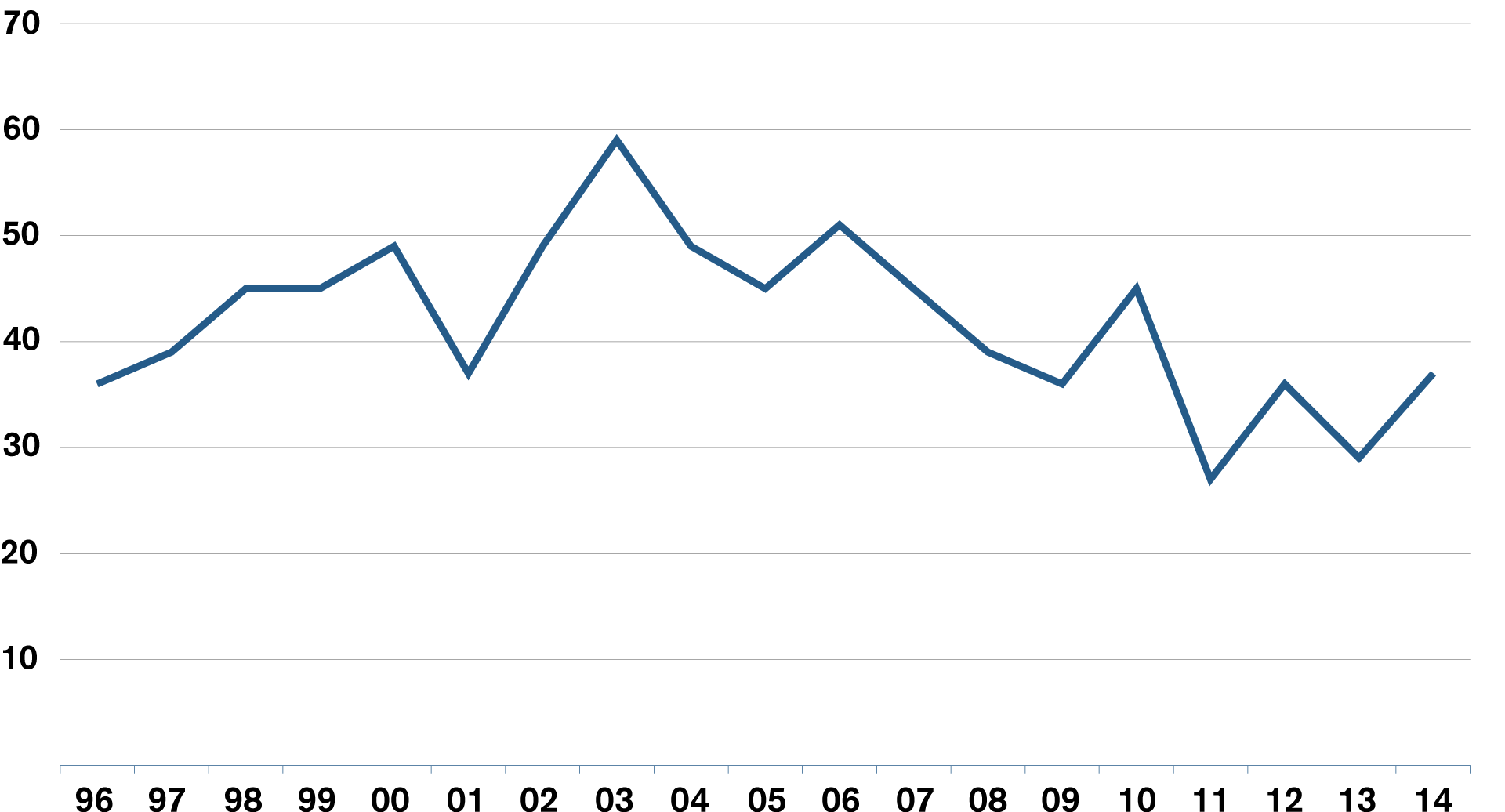 Trend in Problem Awareness (1996 to 2014)
