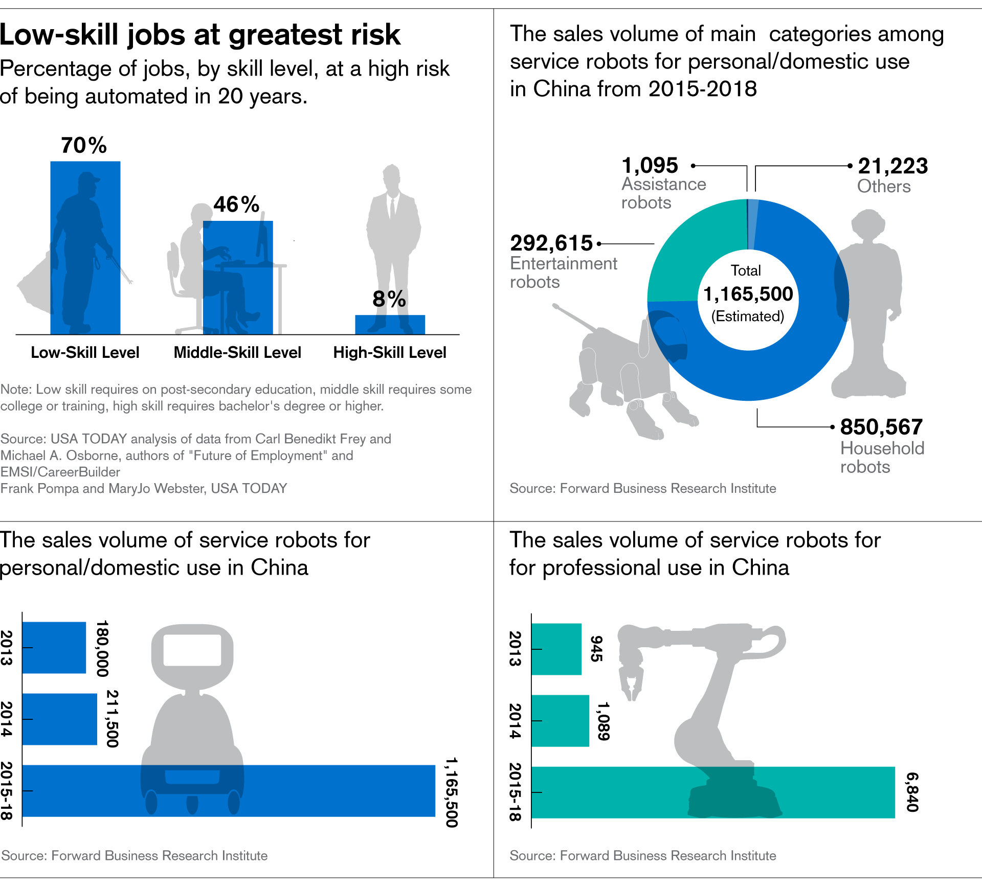 Low-skill job at greatest risk