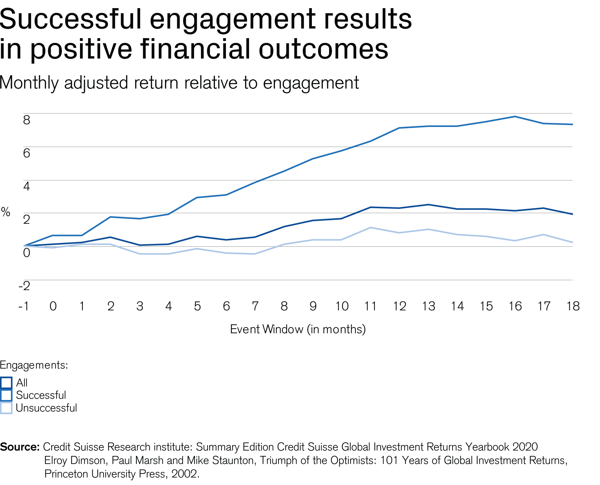 A graph demonstrating the financial impact of shareholder engagement.