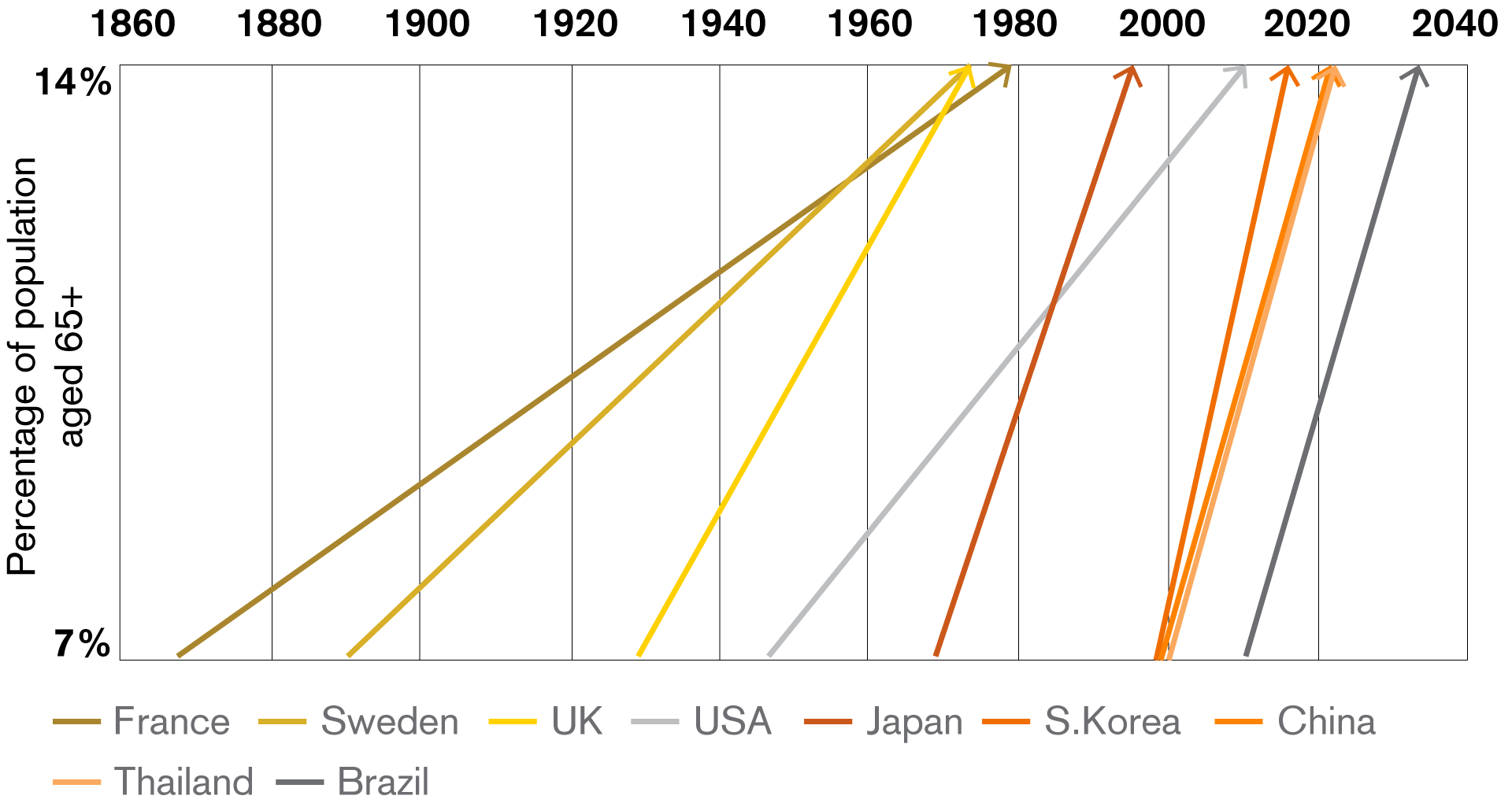 Speed of population aging in selected countries