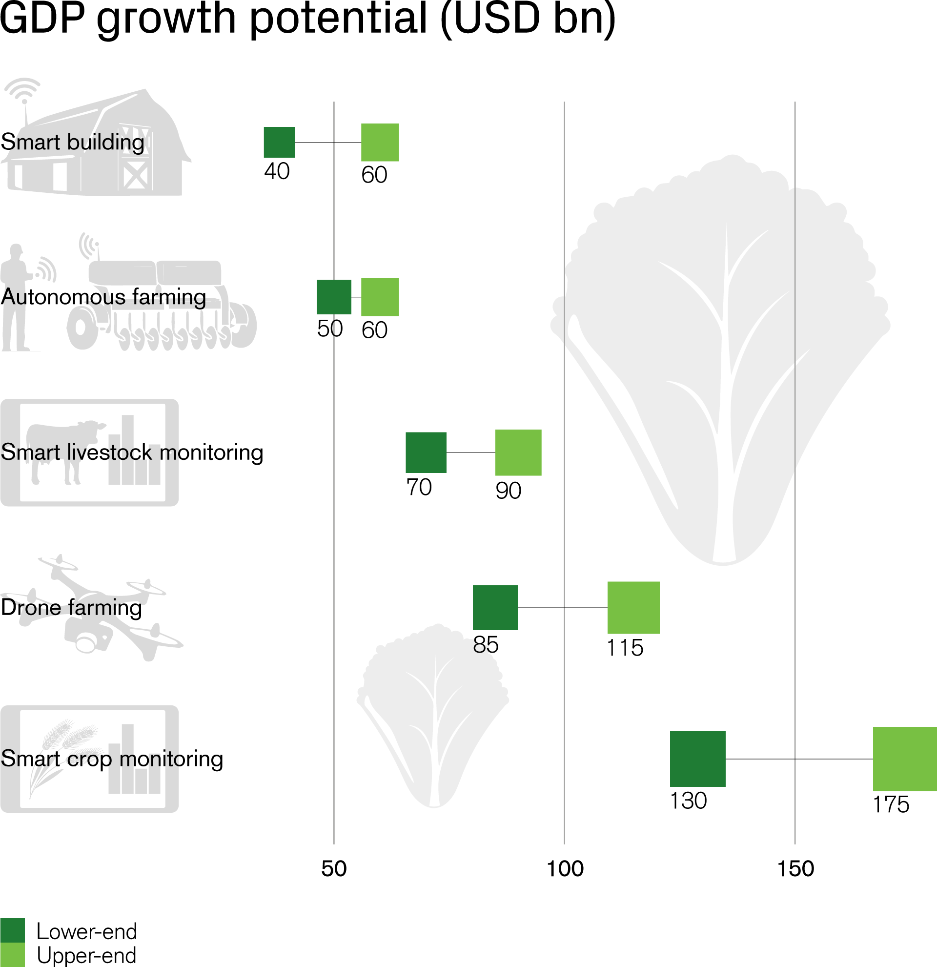 GDP growth potential (USD bn)
