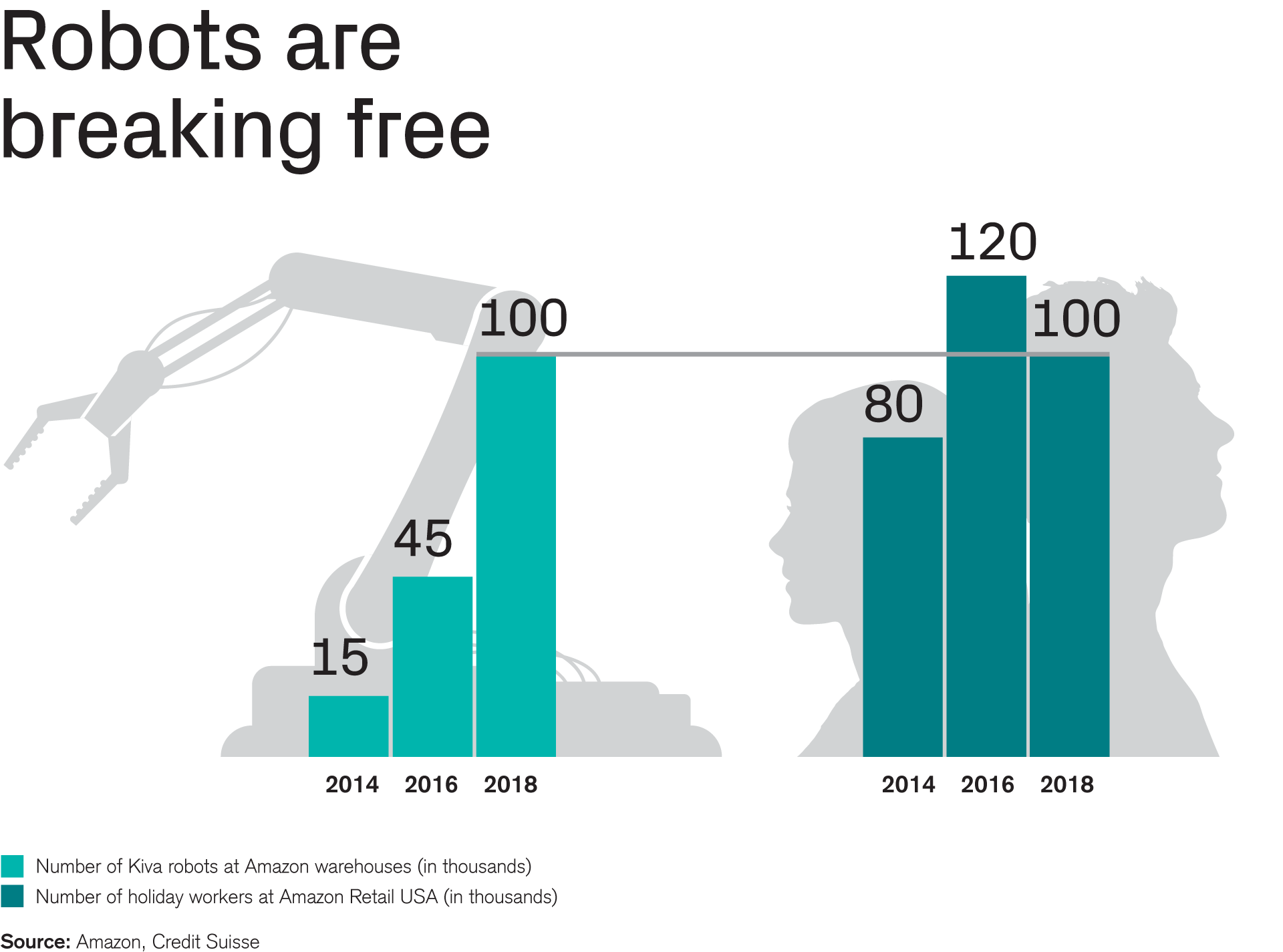 Robots are breaking free