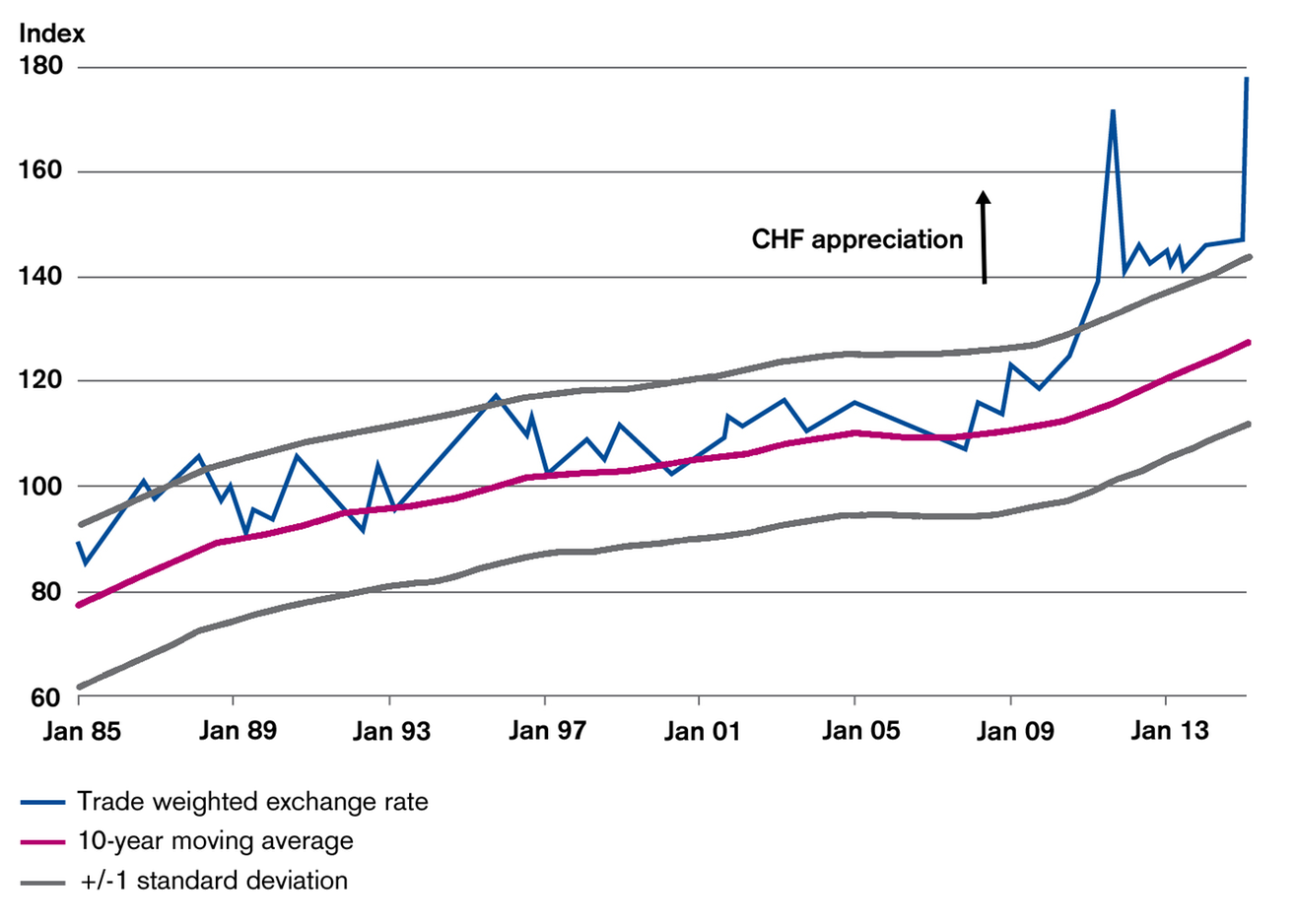 CHF Trade Weighted Exchange Rate