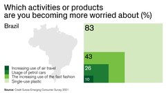 Which activities or products  are you becoming more worried about?
