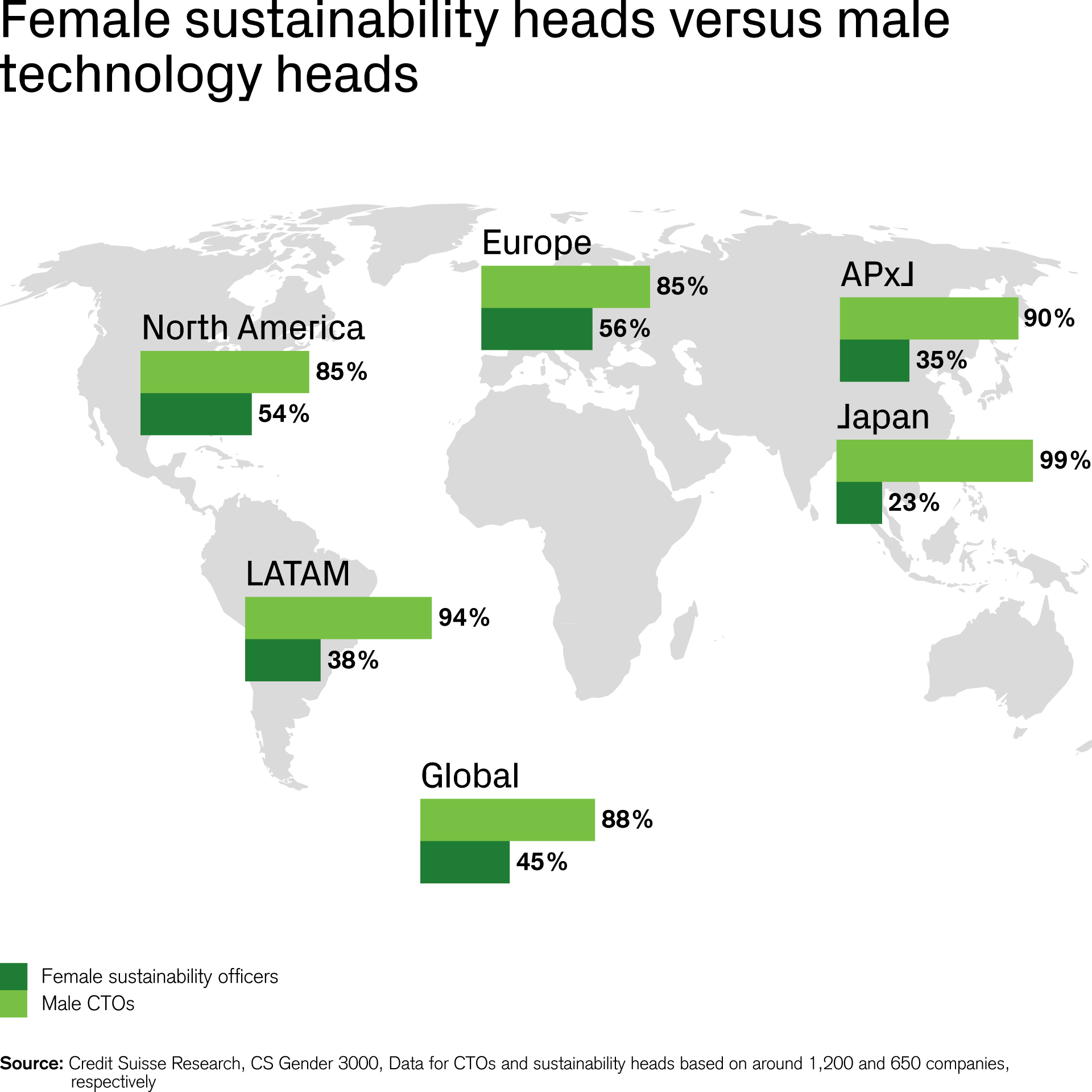 Female sustainability heads versus male technology heads