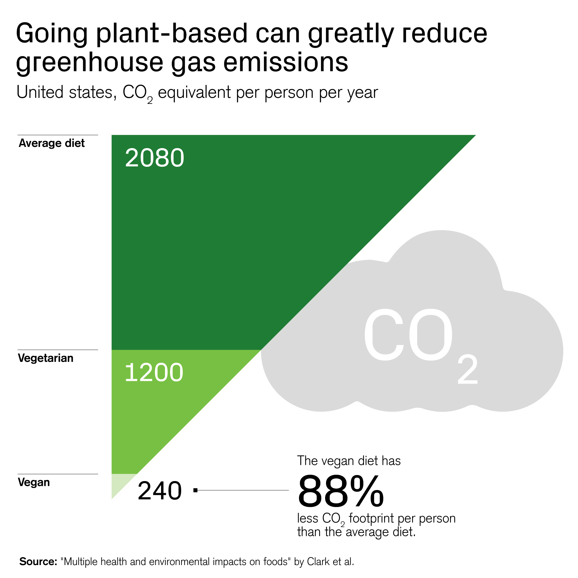 Going plant-based can greatly reduce greenhouse gas emissions