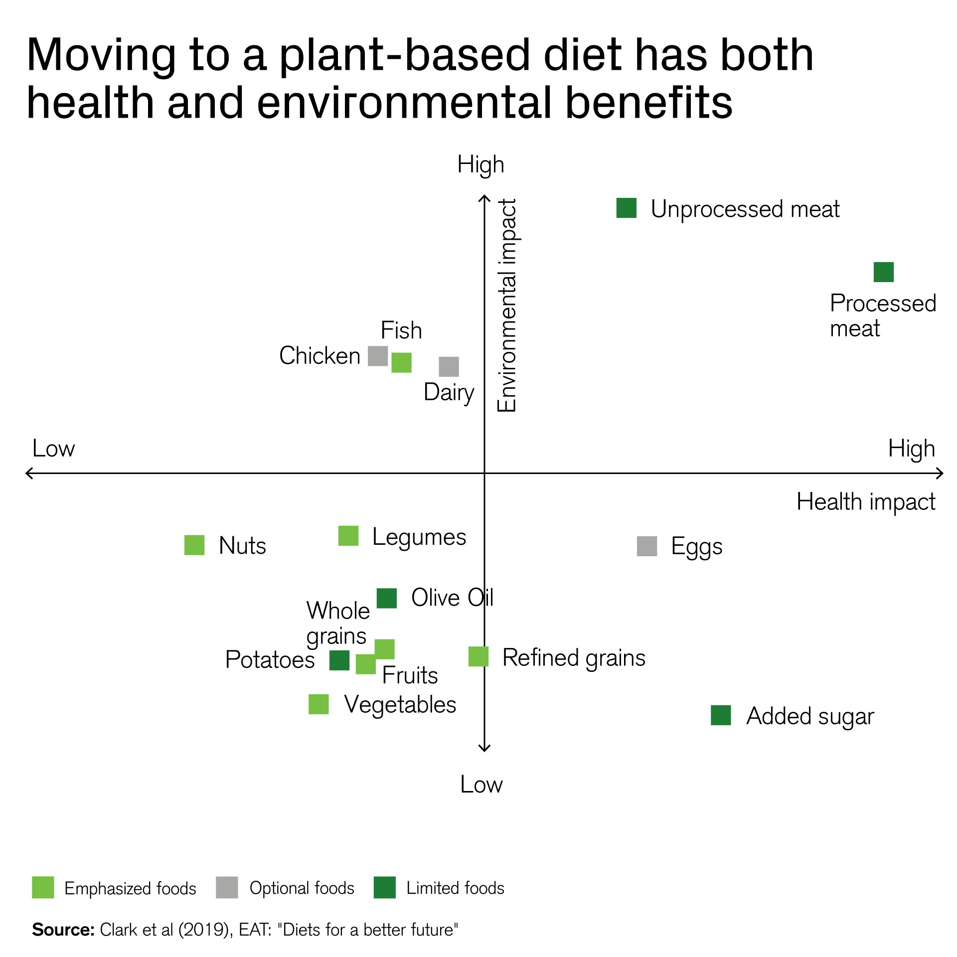 Moving to a plant-based diet has both health and environmental benefits