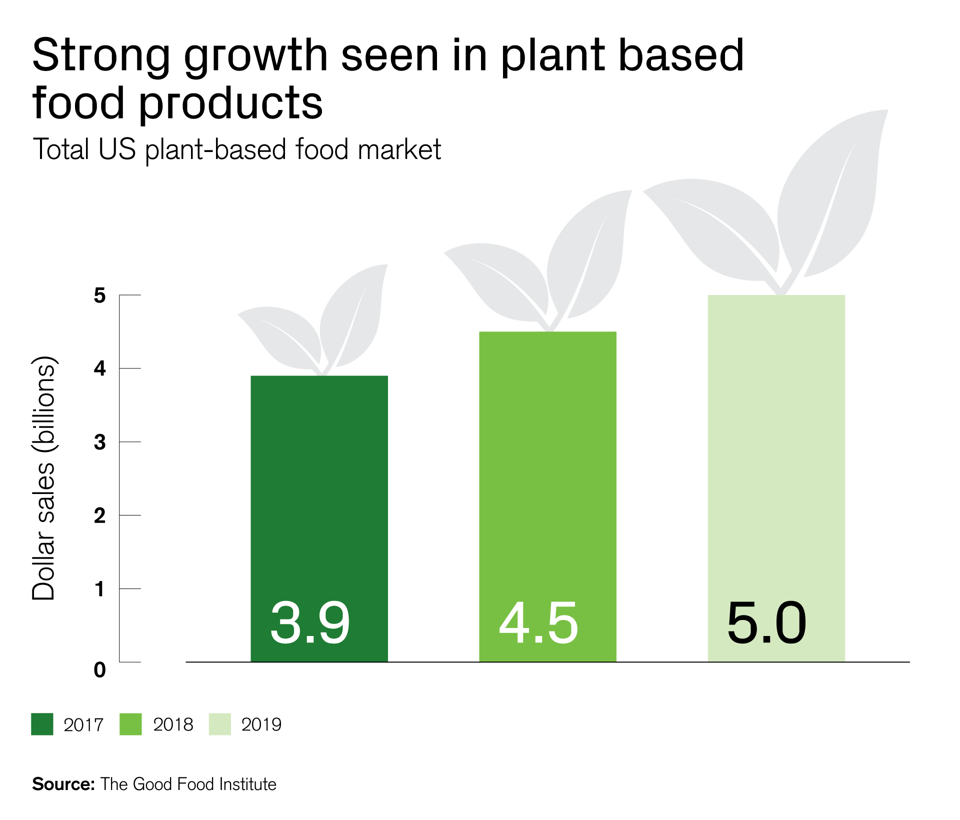 Strong growth seen in plant based food products