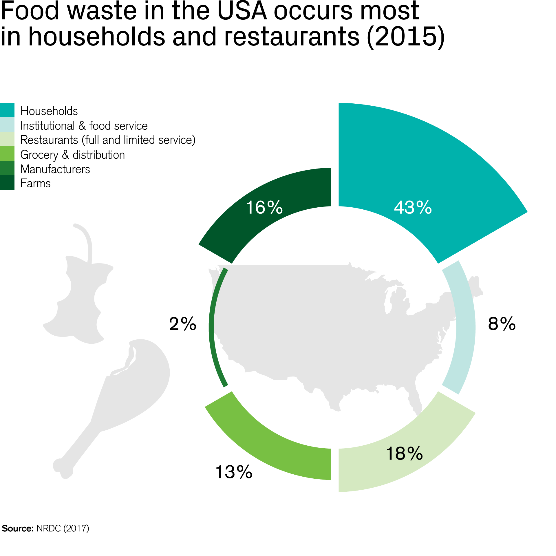 Food waste in the USA