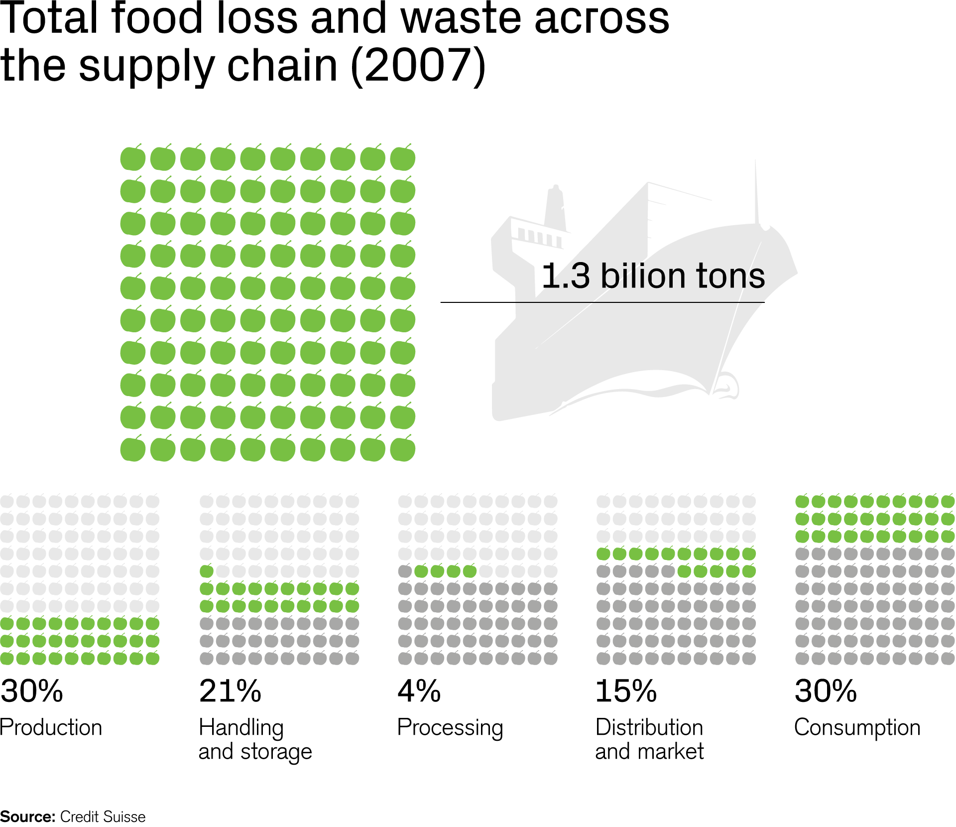 Total food loss and waste across the supply chain