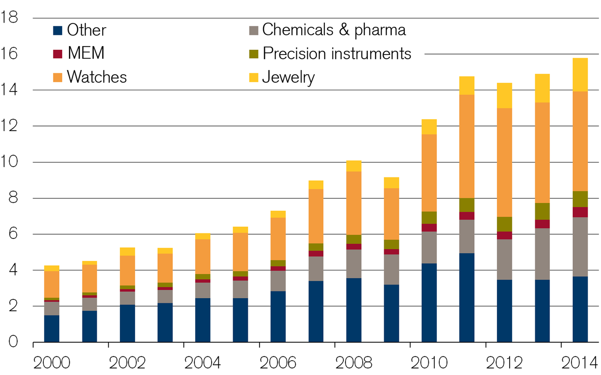 Pharmaceuticals and watches dominate Swiss export toward China