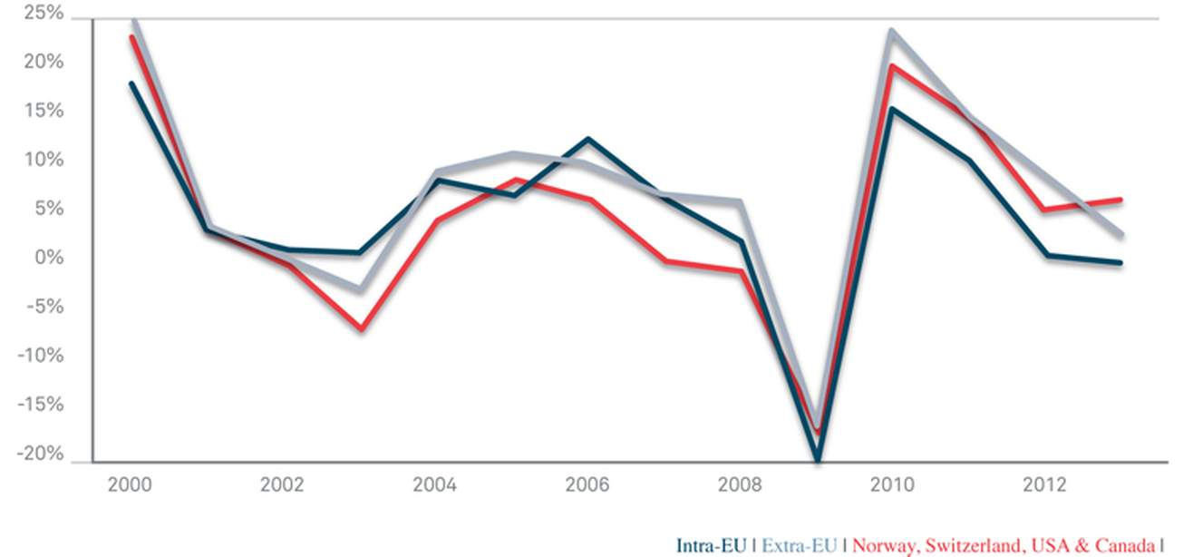 Growth of intra and extra-EU exports