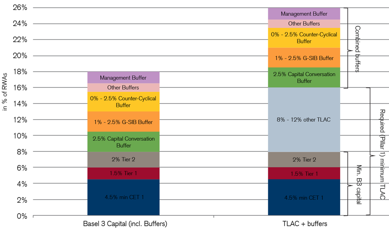 Overview of Basel III Capital Requirements vs TLAC Plans