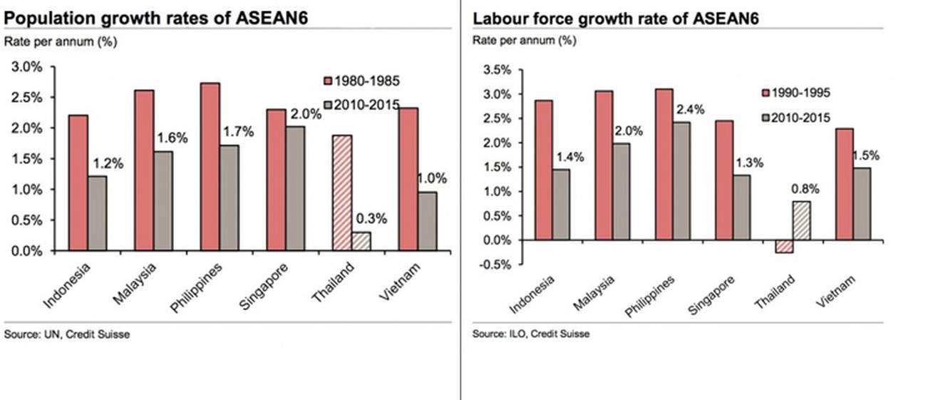 Population growth rates of ASEAN6 / Labour force growth rate of ASEAN6