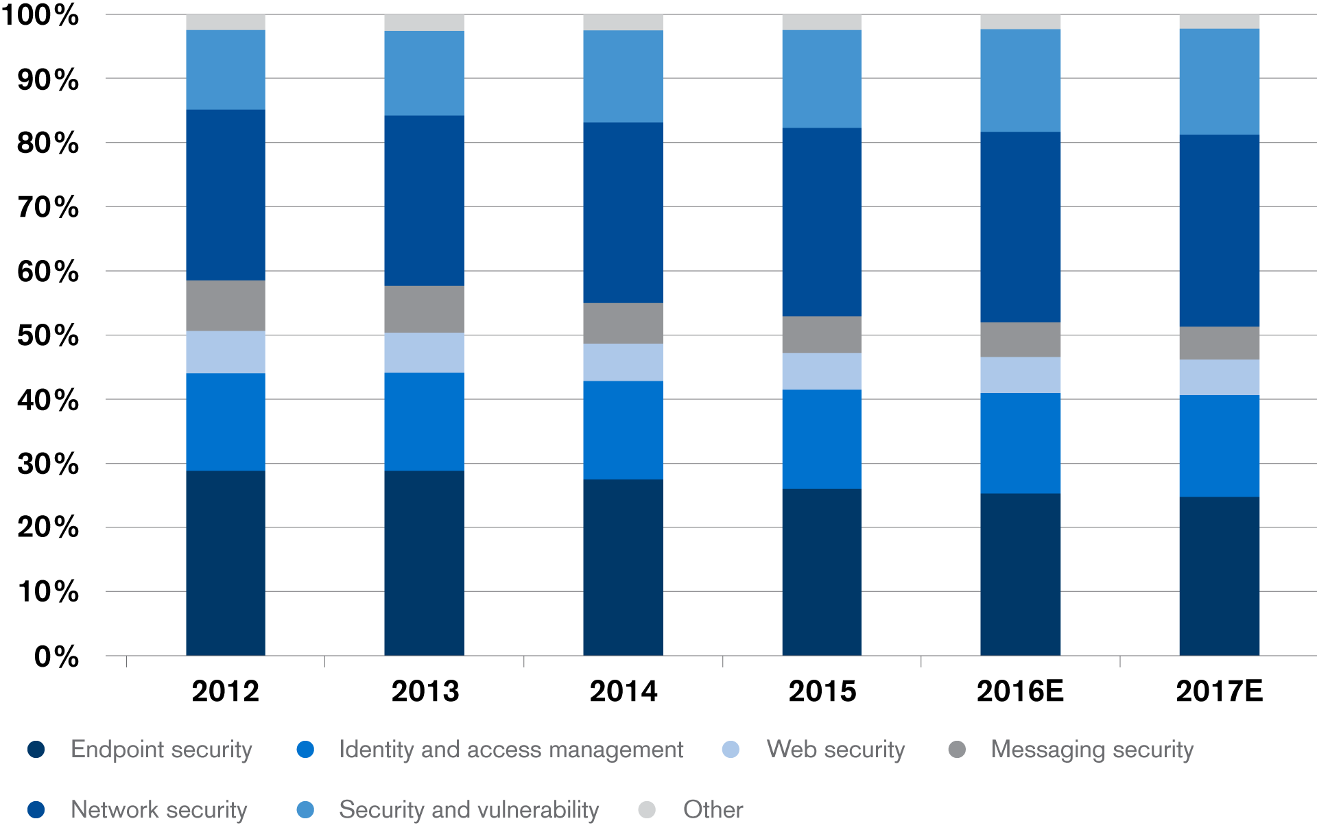 Network security consumes the lion's share of IT security spending (without Services)