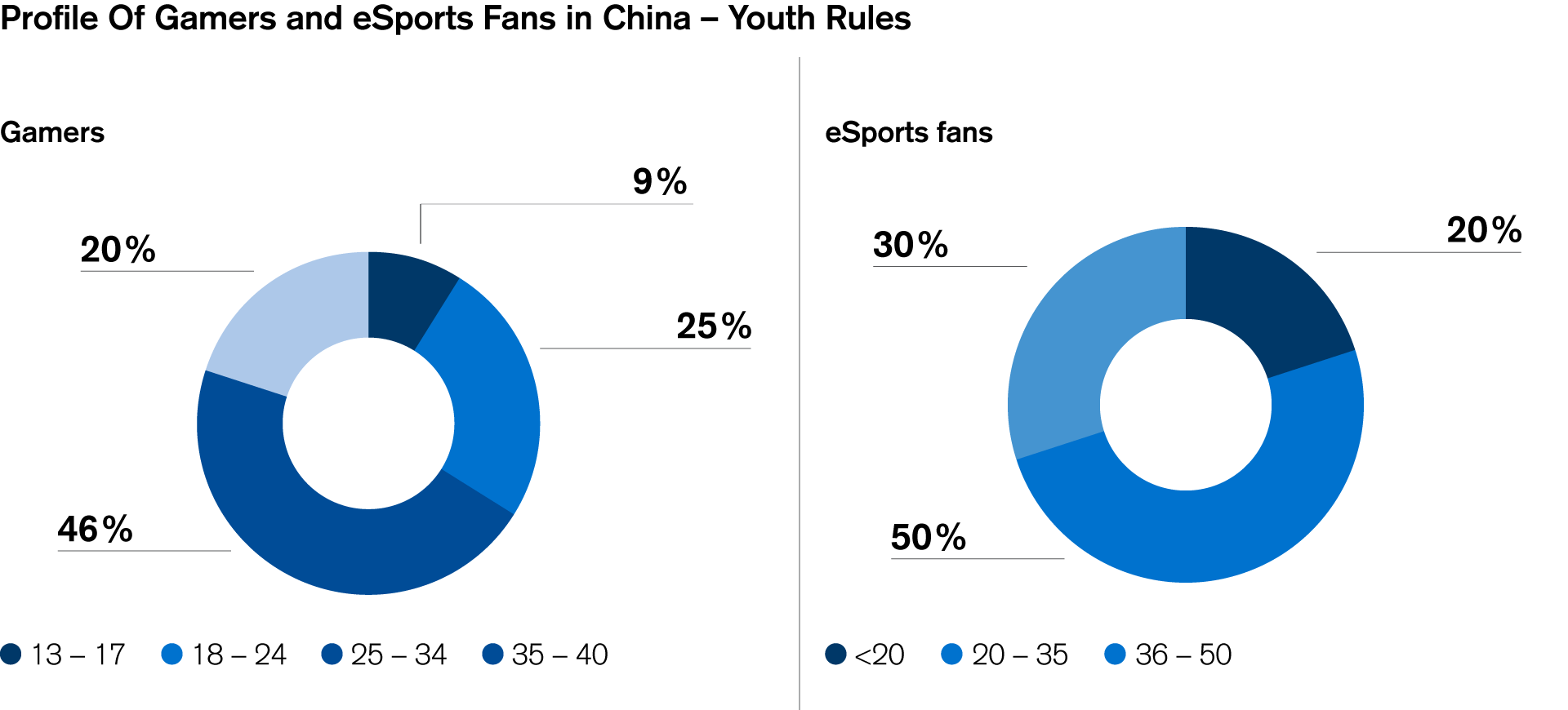 Profile of Gamers and eSports Fans in China – Youth Rules