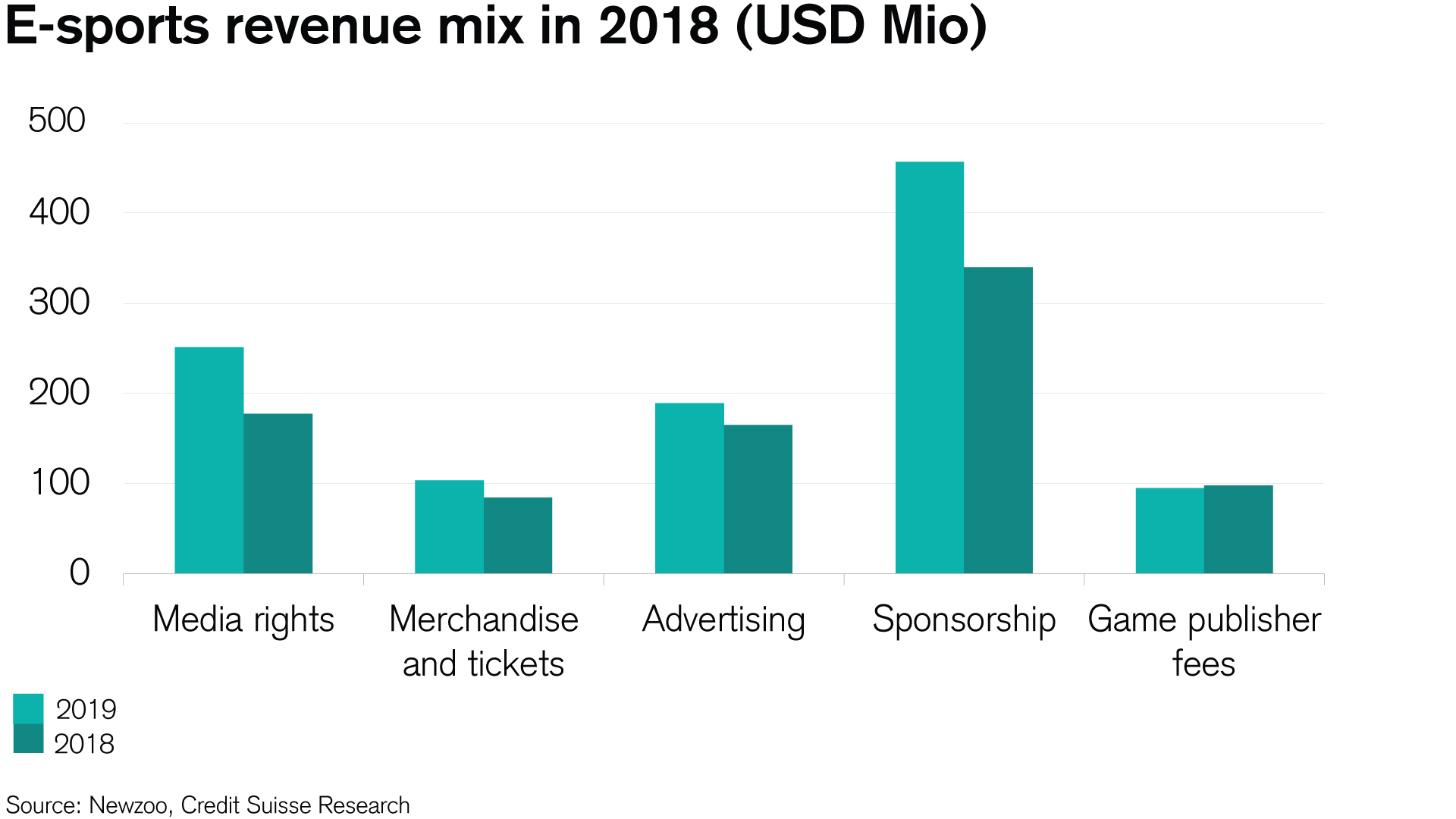 Annual gaming revenue per user in 2018