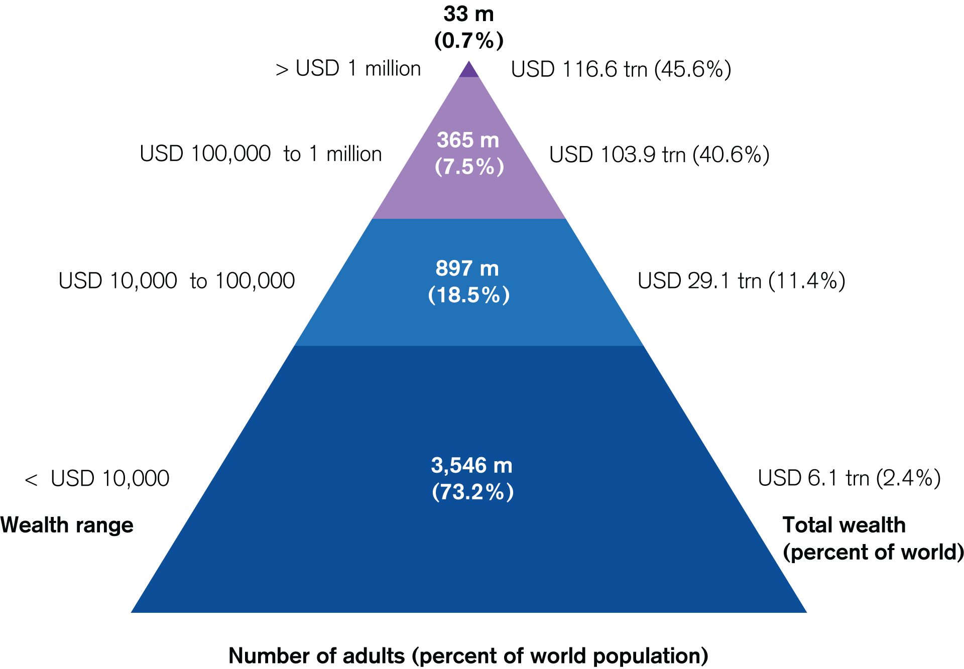 The Global Wealth Pyramid