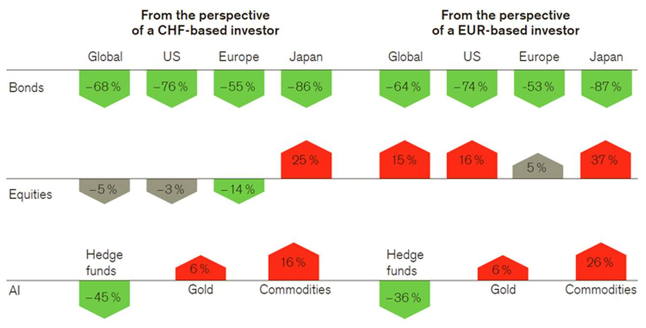 Change in volatility as a result of hedging currencies