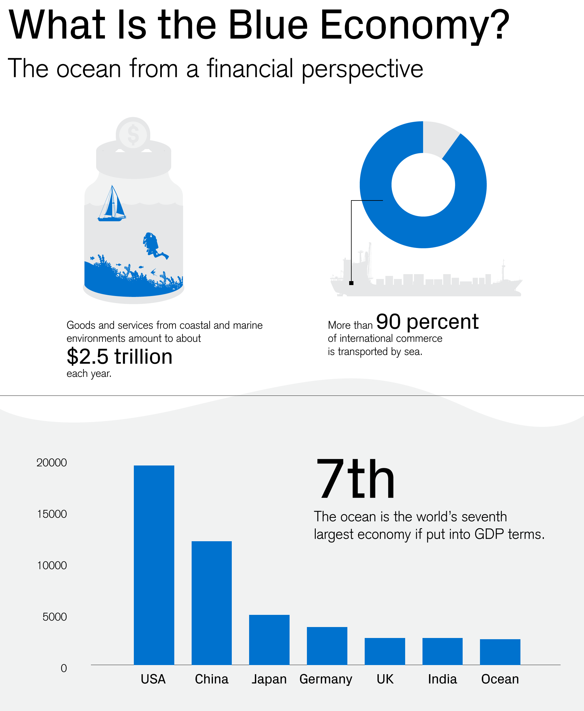 What is the Blue Economy? The ocean from the financial perspective