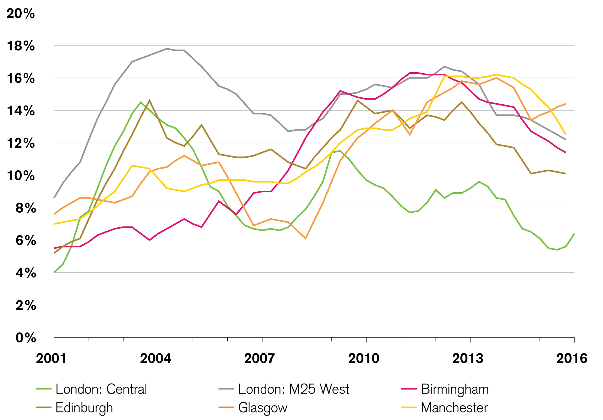 Vacancy rates for British office properties