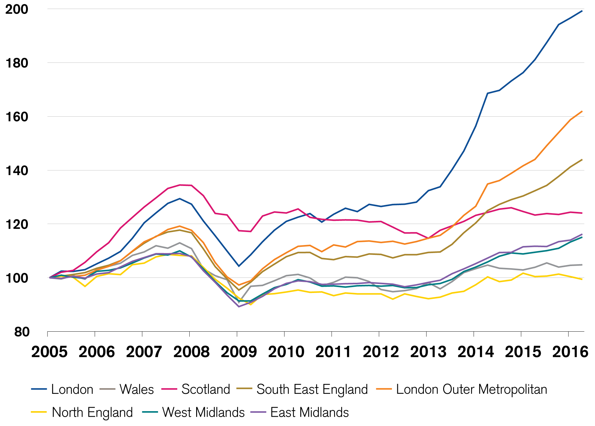 Regional house prices in Great Britain