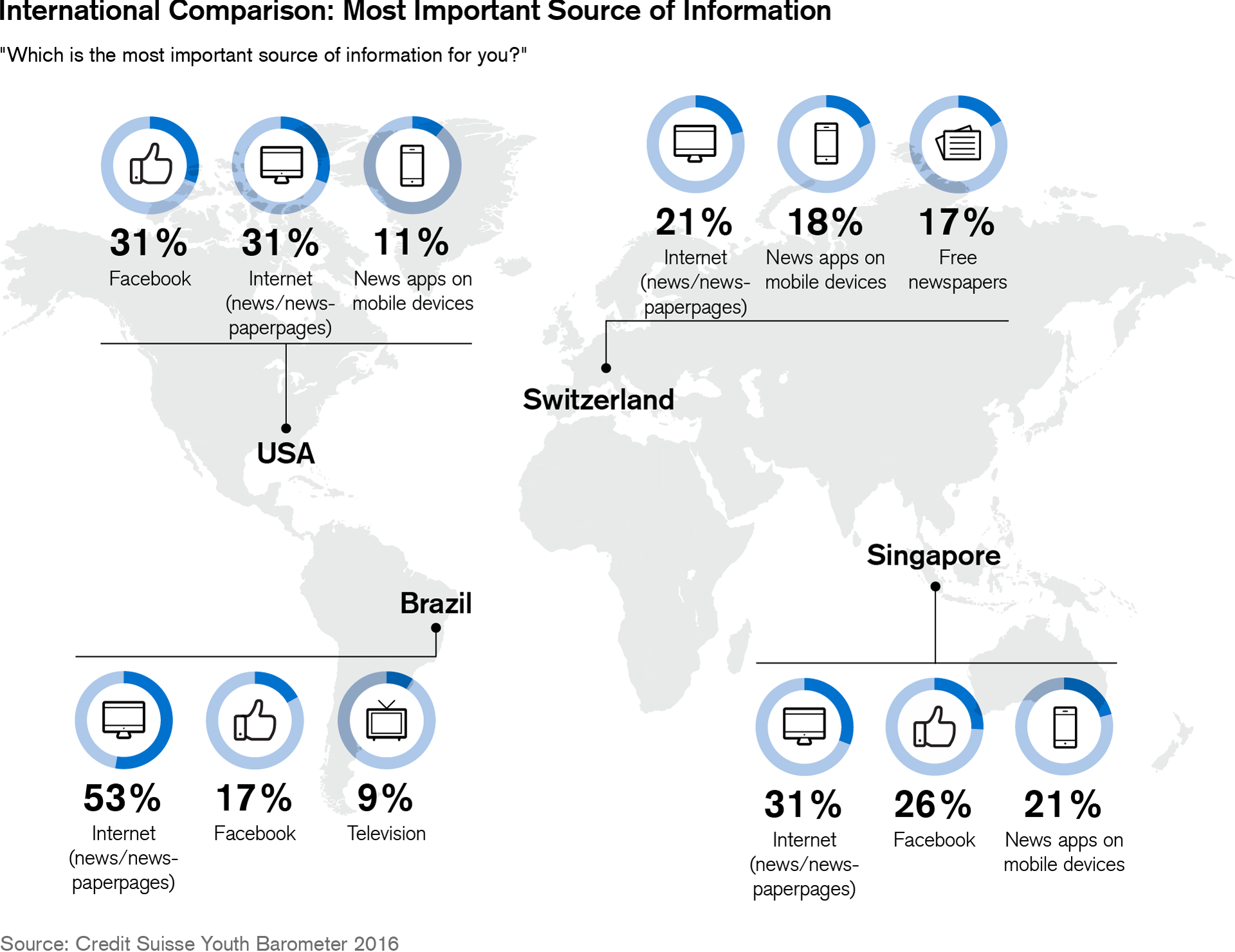 International Comparison: Most important source of information